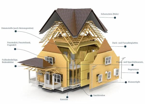 Asbest im Haus